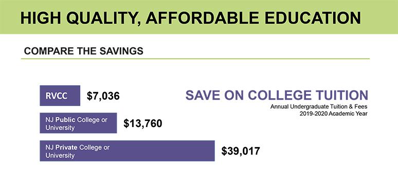 Annual Undergraduate Tuition & Fees