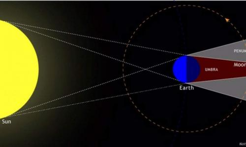 lunar eclipse diagram